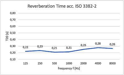 Messung der Nachhallzeiten DIN EN ISO 3382 Akustiker, Raumakustik Tonstudio Peter Rahe Einmessung DSP Raummoden