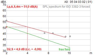 ds2 Abklingrate Klassifizierung von Großraumbüros nach Parametern der ISO 3382-3 Bewertung nach VDI 2569:2019-10